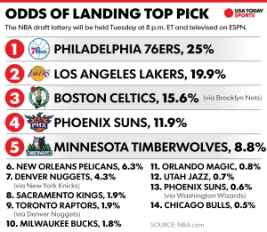 Courtesy: USA Today Sports The order by odds of the NBA lottery teams wound up being the final order for the first time in lottery history.