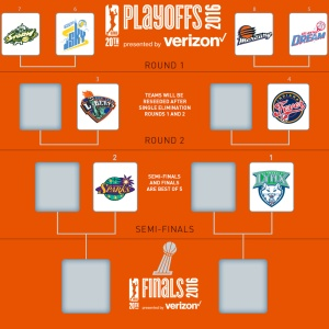 Courtesy: WNBA Current WNBA playoff picture